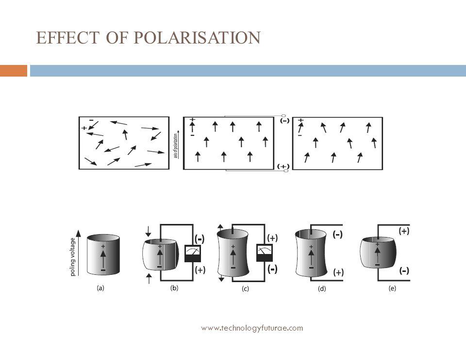 Effect of polarisation