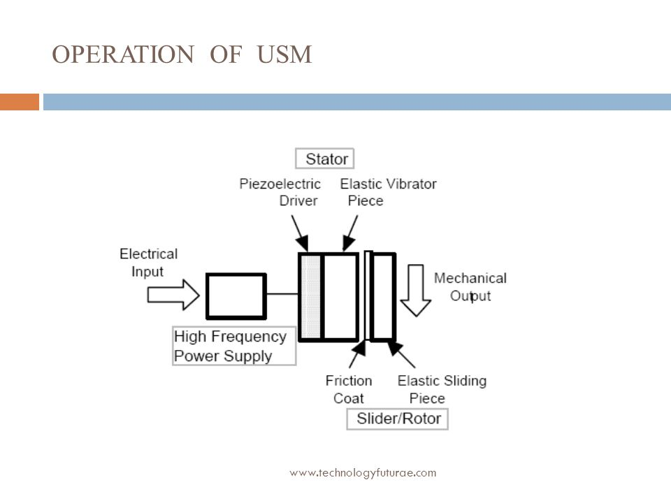 OPERATION OF USM www.technologyfuturae.com