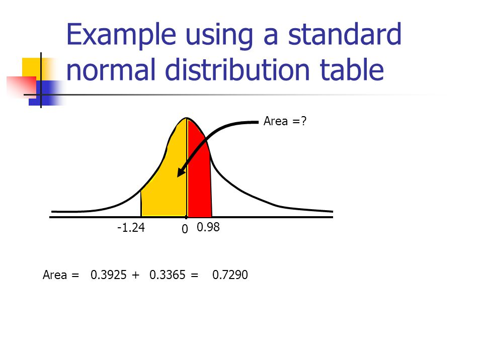 Example using a standard normal distribution table