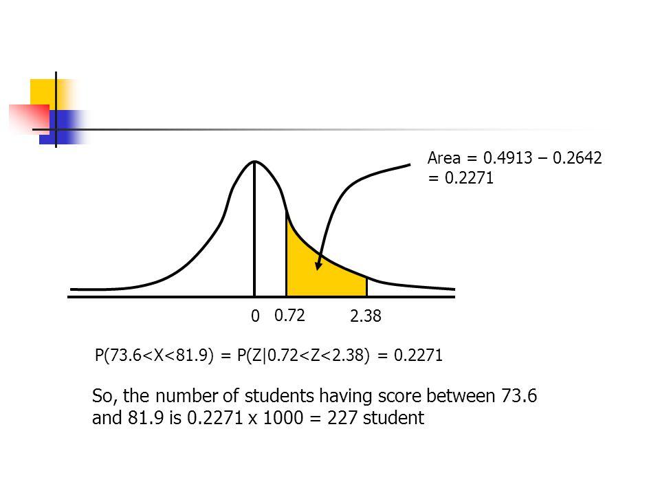 Area = 0.4913 – 0.2642 = 0.2271 0.72. 2.38. P(73.6<X<81.9) = P(Z|0.72<Z<2.38) = 0.2271.