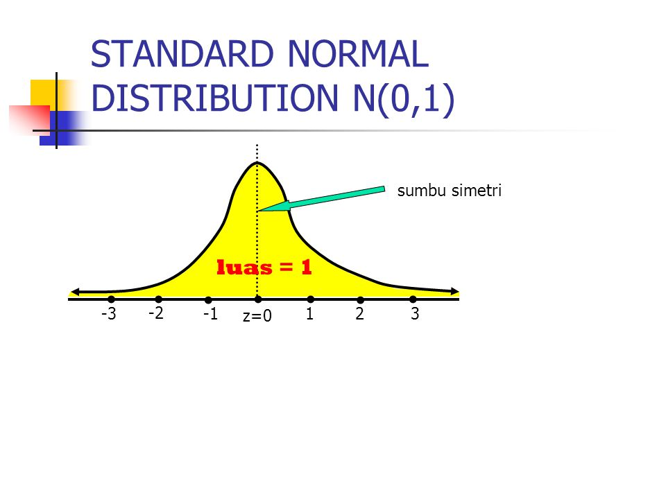 STANDARD NORMAL DISTRIBUTION N(0,1)