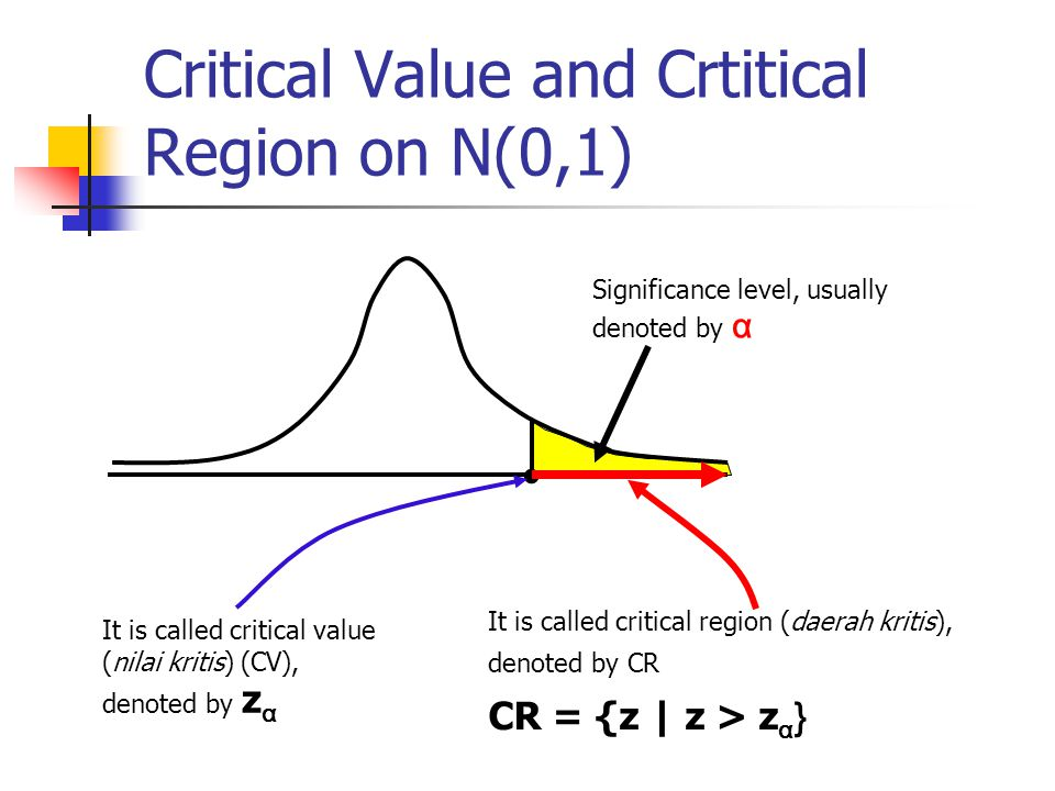Critical Value and Crtitical Region on N(0,1)