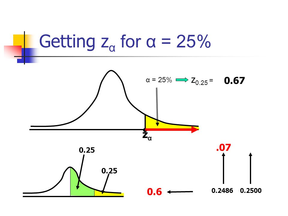 Getting zα for α = 25% • zα z0.25 = 0.67 .07 0.6 α = 25% 0.25 0.25