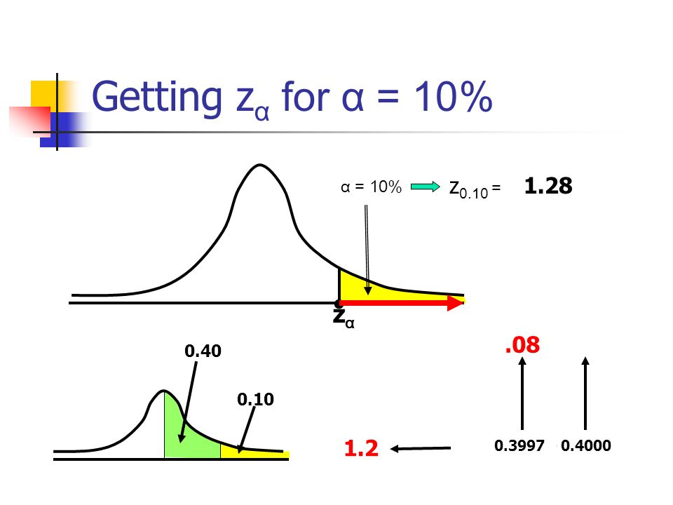 Getting zα for α = 10% • zα z0.10 = 1.28 .08 1.2 α = 10% 0.40 0.10