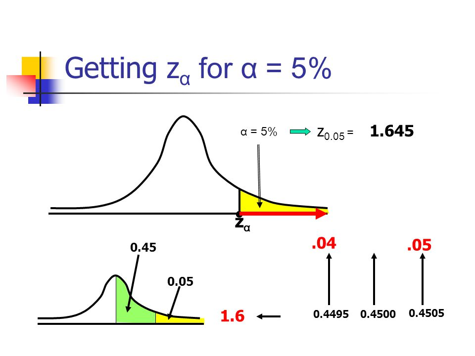 Getting zα for α = 5% • zα z0.05 = 1.645 .04 .05 1.6 α = 5% 0.45