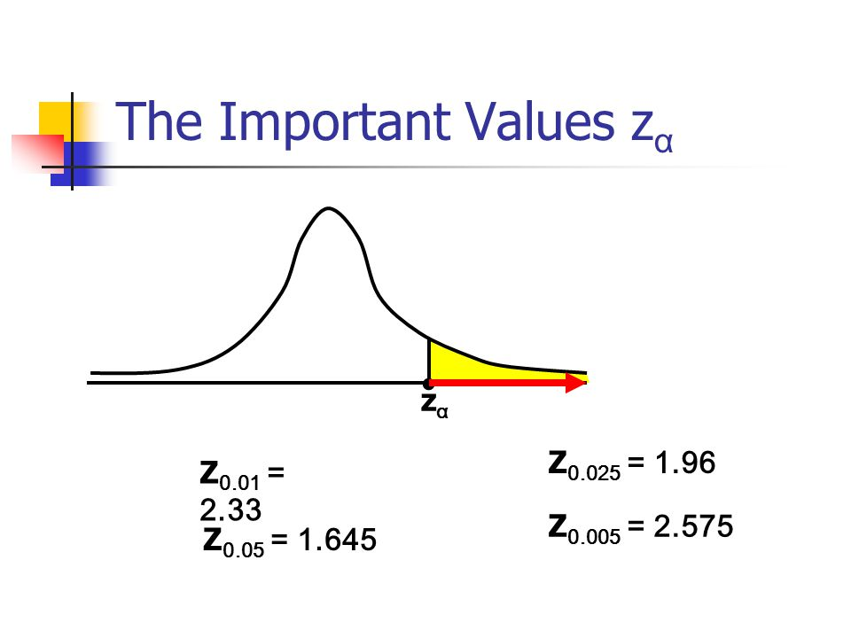 The Important Values zα