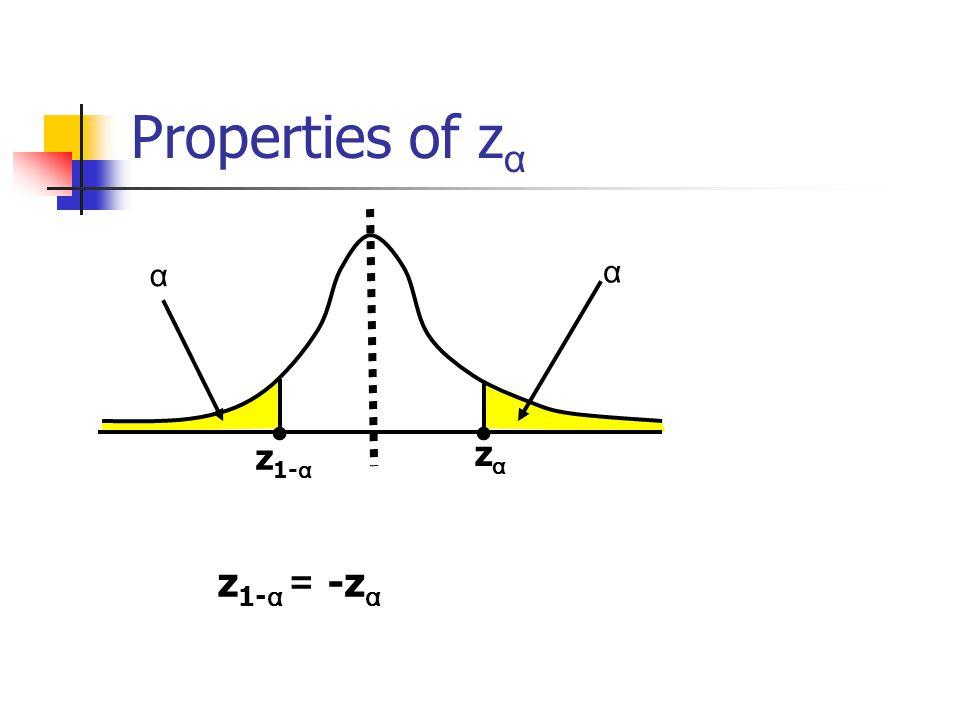 Properties of zα α α • • z1-α zα z1-α = -zα