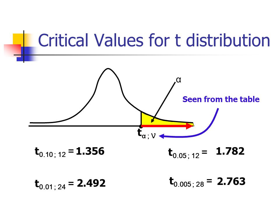 Critical Values for t distribution