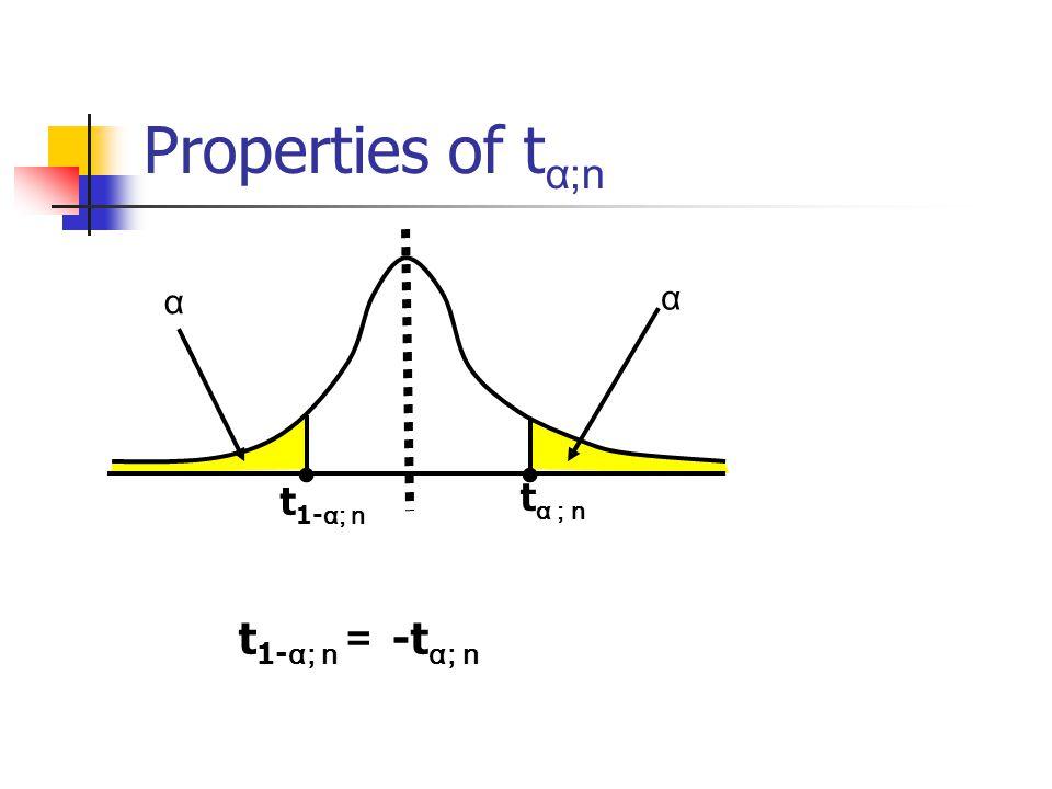 Properties of tα;n α α • • t1-α; n tα ; n t1-α; n = -tα; n