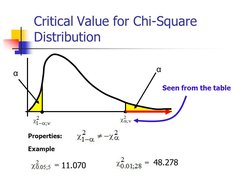 Critical Value for Chi-Square Distribution