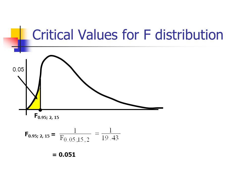 Critical Values for F distribution