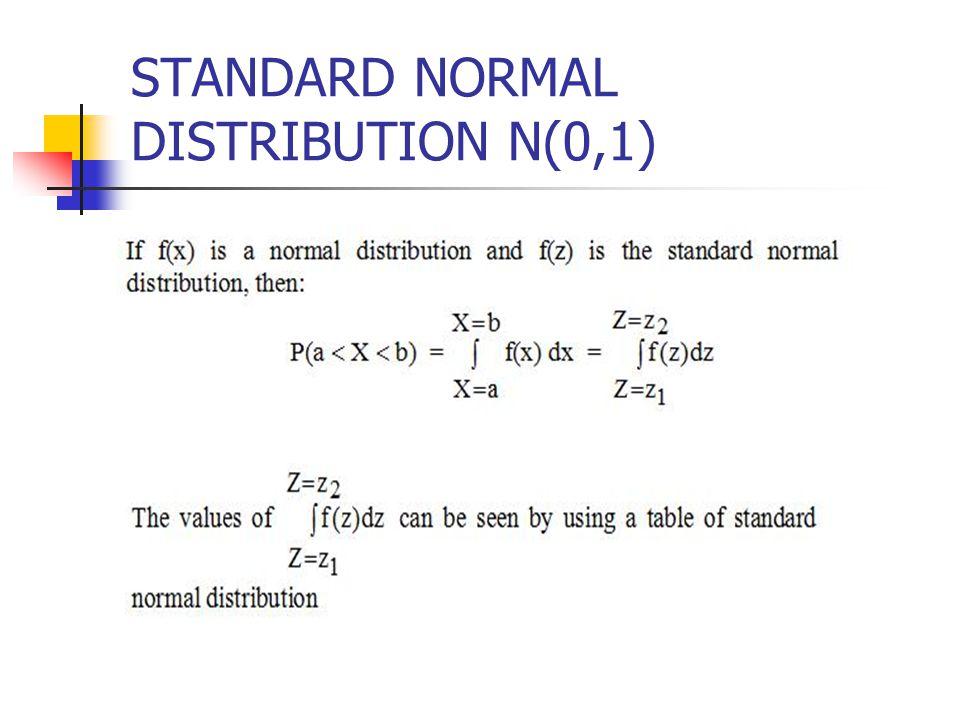 STANDARD NORMAL DISTRIBUTION N(0,1)