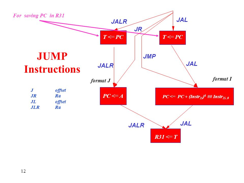 JUMP Instructions JAL JALR JR JMP JAL JALR JAL JALR T <= PC