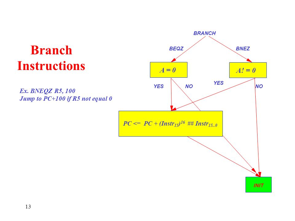 Branch Instructions A = 0 A! = 0 Ex. BNEQZ R5, 100