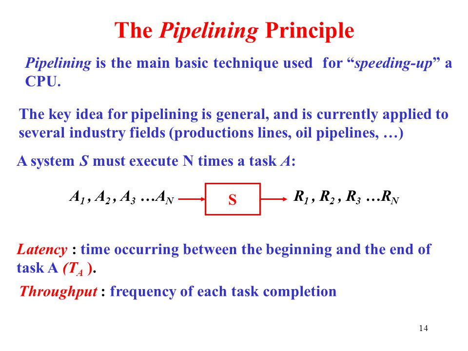 The Pipelining Principle