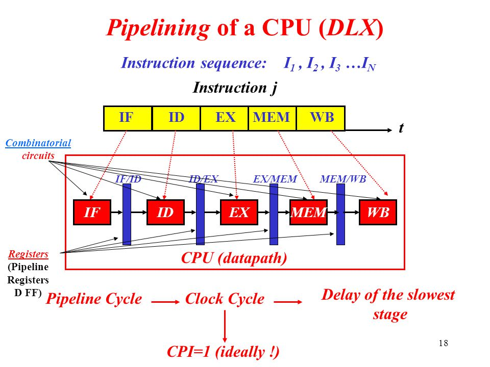 Pipelining of a CPU (DLX)