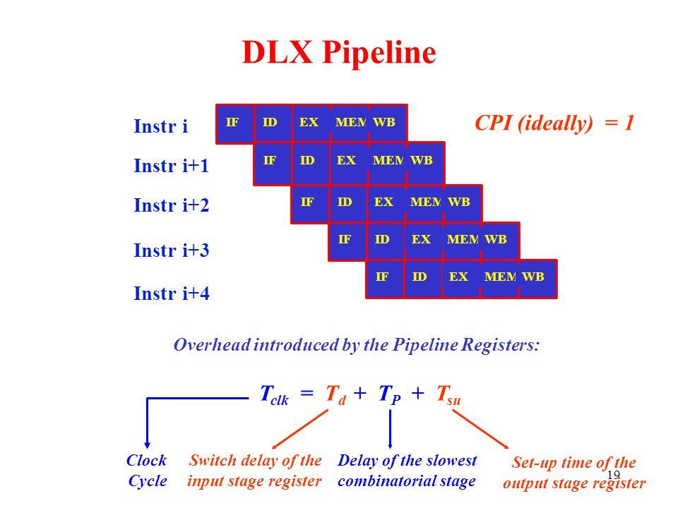 DLX Pipeline CPI (ideally) = 1 Tclk = Td + TP + Tsu Instr i Instr i+1