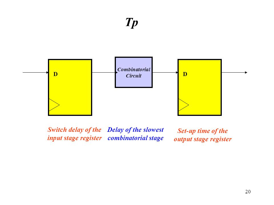 Tp Delay of the slowest combinatorial stage Set-up time of the