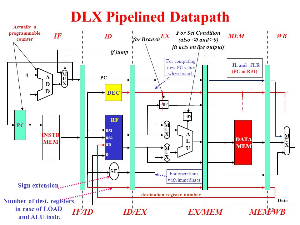 DLX Pipelined Datapath