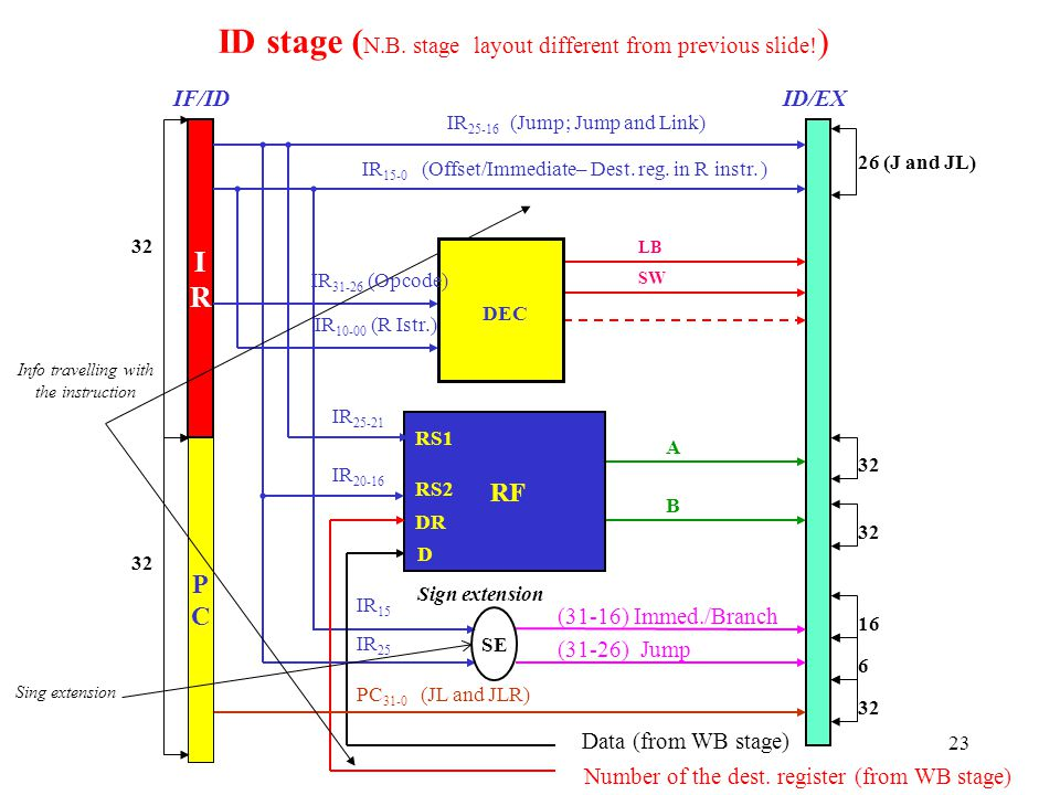 ID stage (N.B. stage layout different from previous slide!)