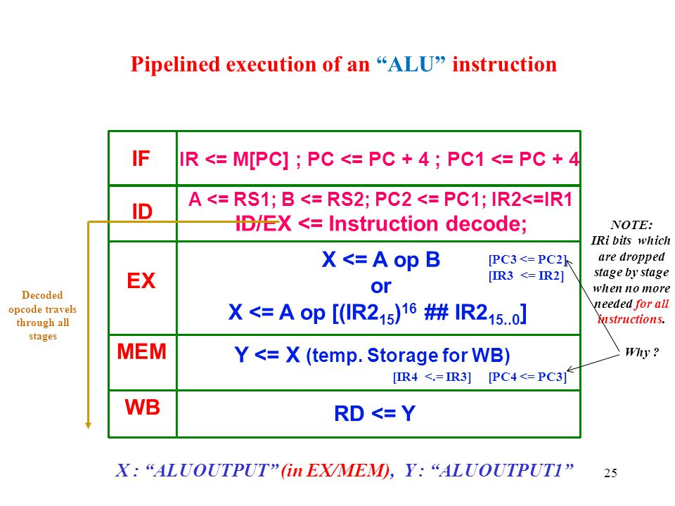 Pipelined execution of an ALU instruction