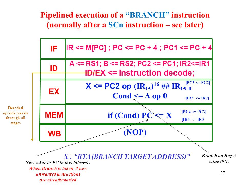 Pipelined execution of a BRANCH instruction (normally after a SCn instruction – see later)
