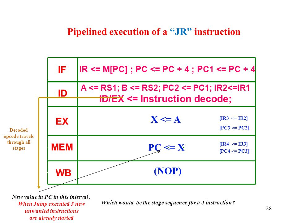 Pipelined execution of a JR instruction