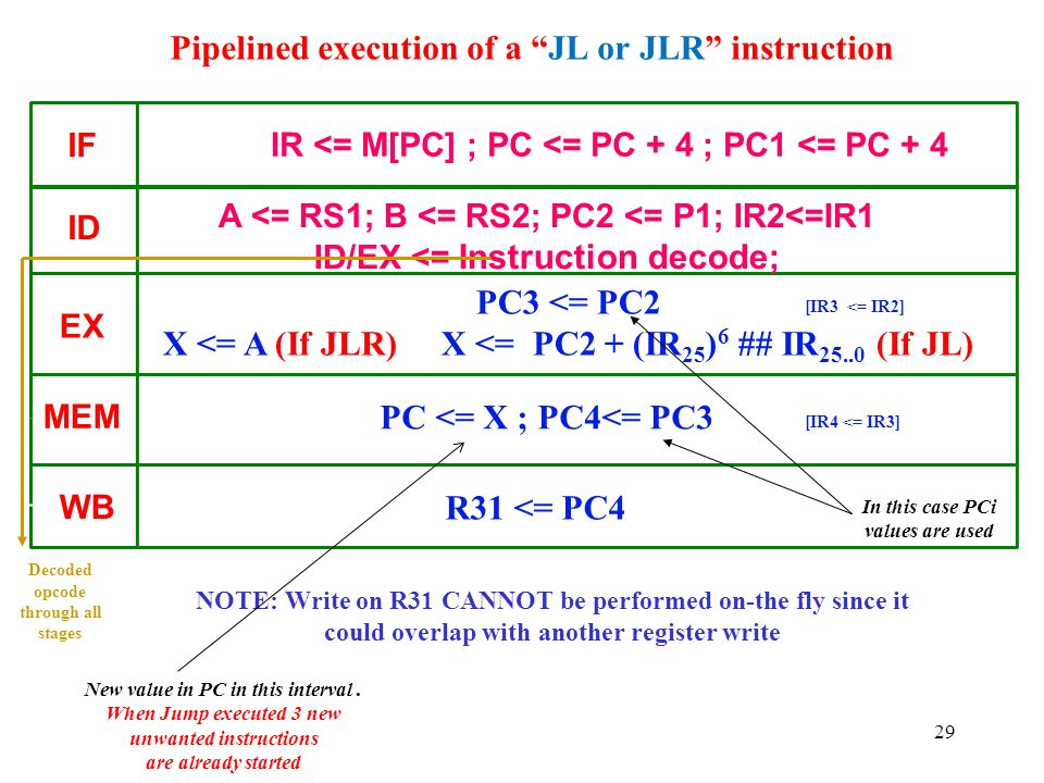 Pipelined execution of a JL or JLR instruction