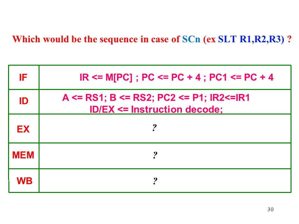 Which would be the sequence in case of SCn (ex SLT R1,R2,R3)