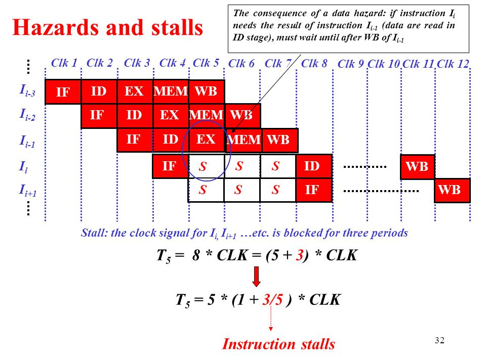 Hazards and stalls T5 = 8 * CLK = (5 + 3) * CLK
