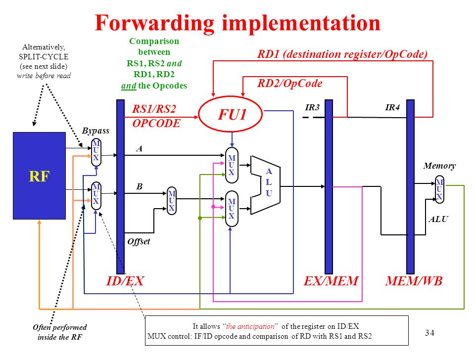 Forwarding implementation