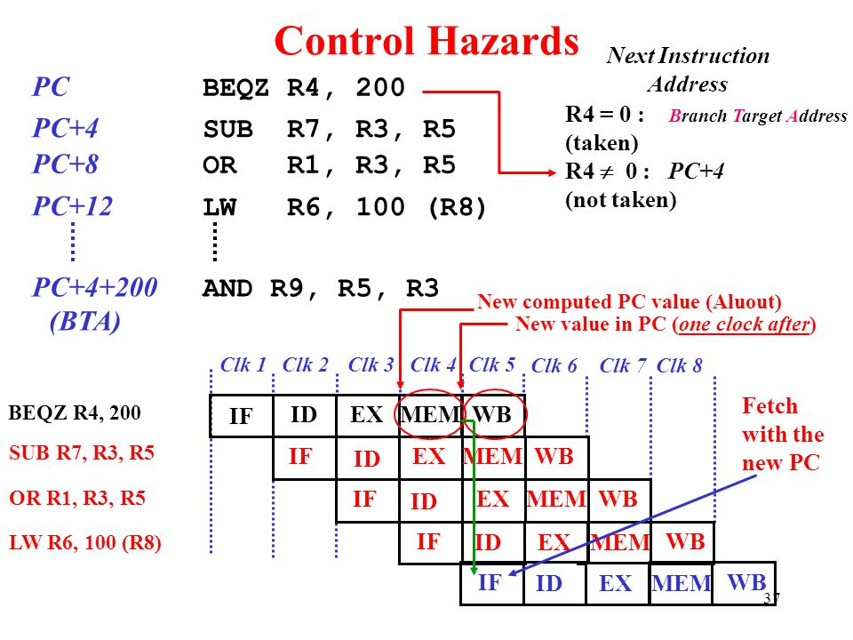 Control Hazards PC BEQZ R4, 200 PC+4 SUB R7, R3, R5 PC+8 OR R1, R3, R5
