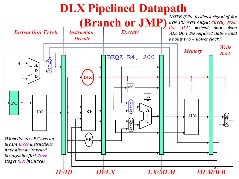 DLX Pipelined Datapath (Branch or JMP)