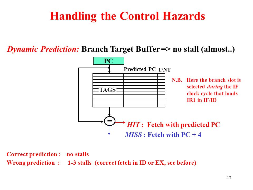 Handling the Control Hazards
