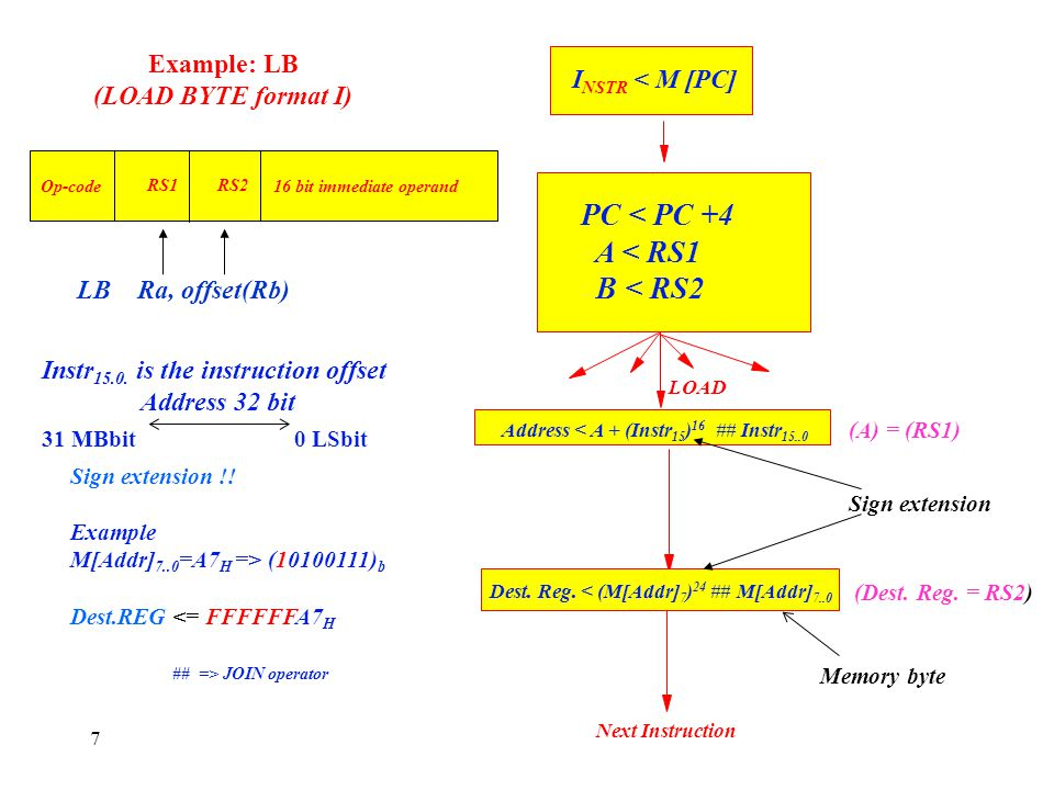 Example: LB (LOAD BYTE format I)