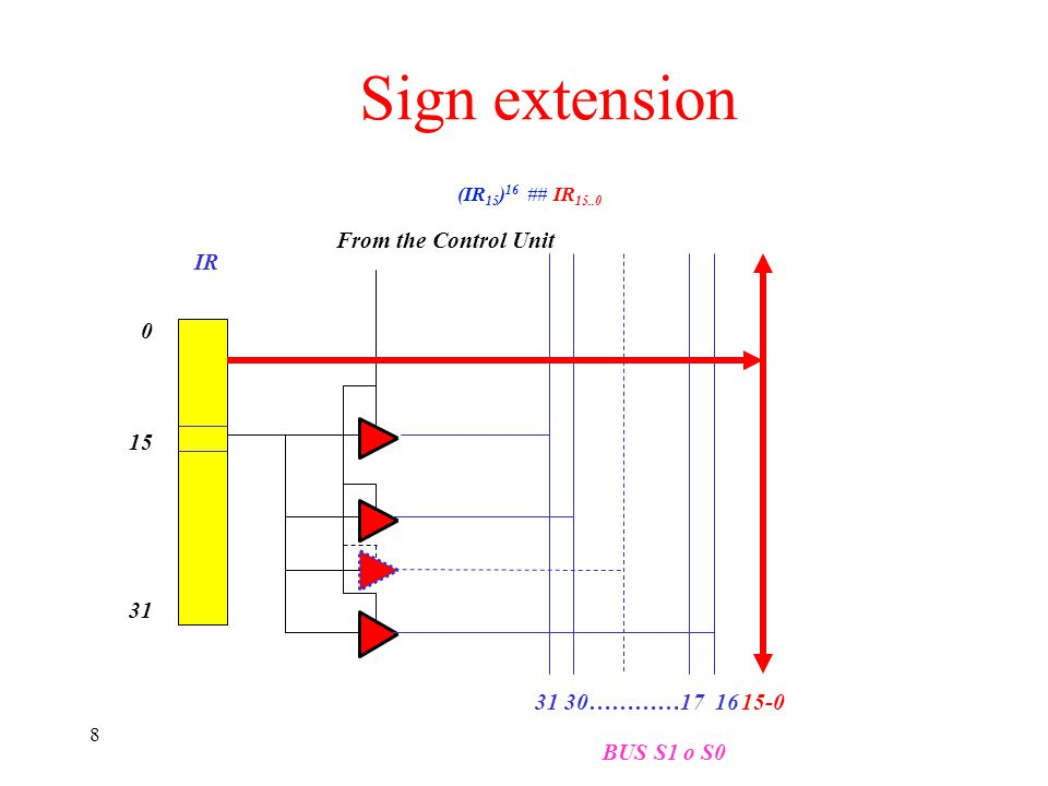 Sign extension From the Control Unit IR 15 31 31 30…………17 16 15-0