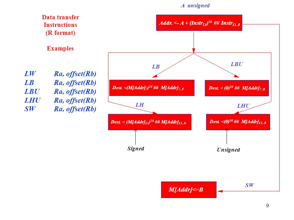 Data transfer Instructions (R format) Examples