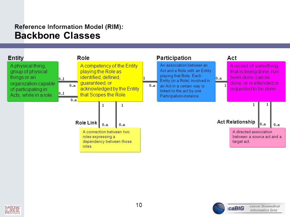 Reference Information Model (RIM): Backbone Classes
