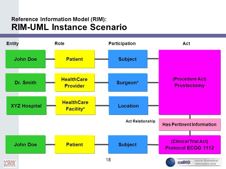 Reference Information Model (RIM): RIM-UML Instance Scenario