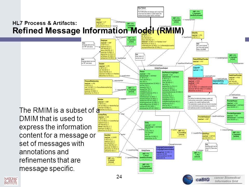 HL7 Process & Artifacts: Refined Message Information Model (RMIM)