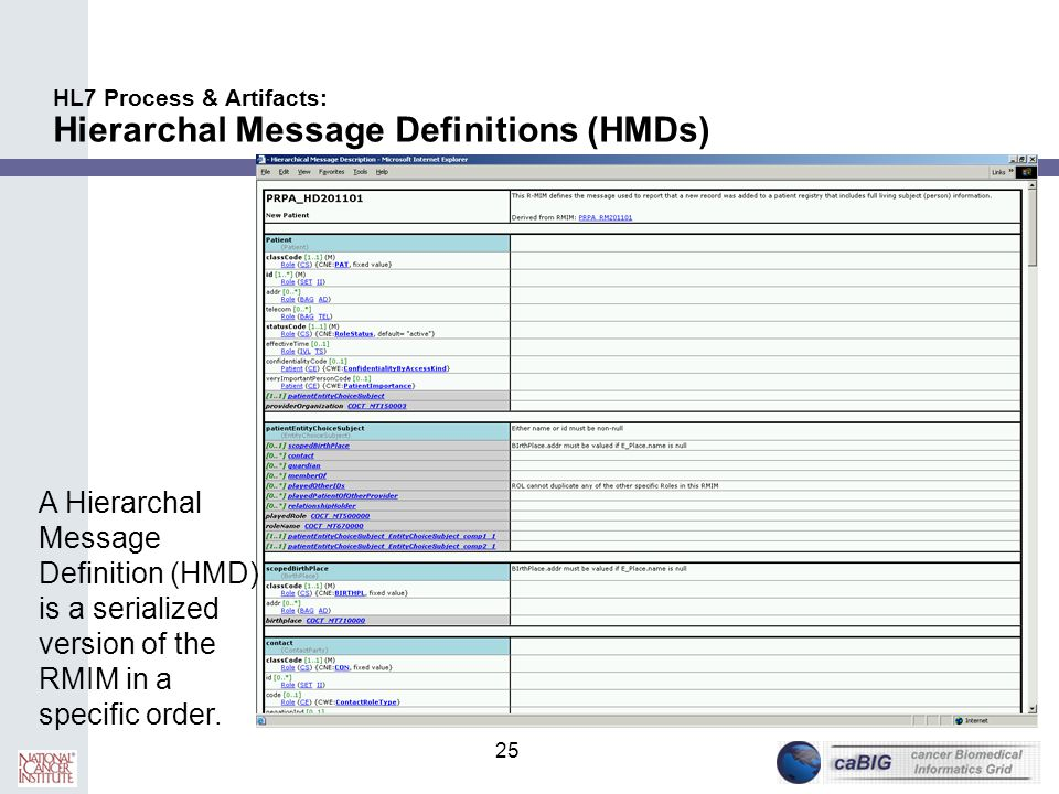 HL7 Process & Artifacts: Hierarchal Message Definitions (HMDs)