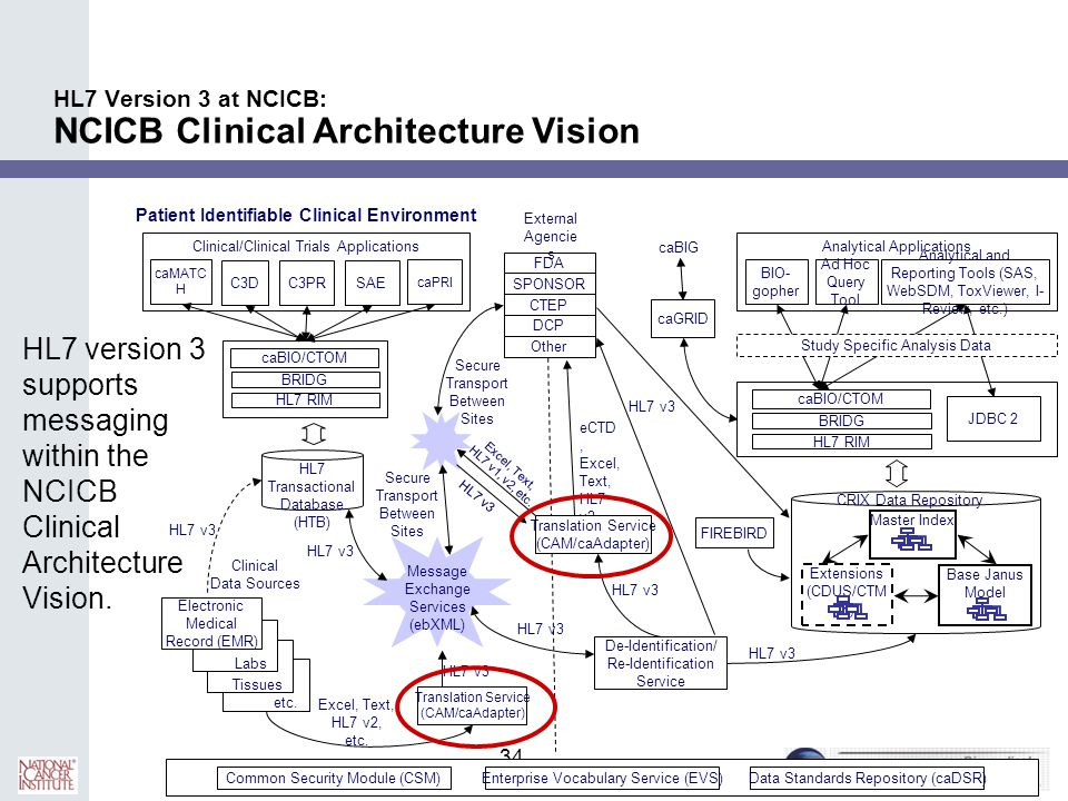 HL7 Version 3 at NCICB: NCICB Clinical Architecture Vision