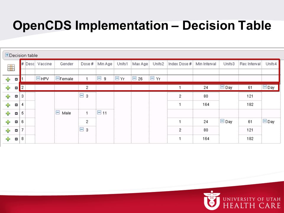 OpenCDS Implementation – Decision Table