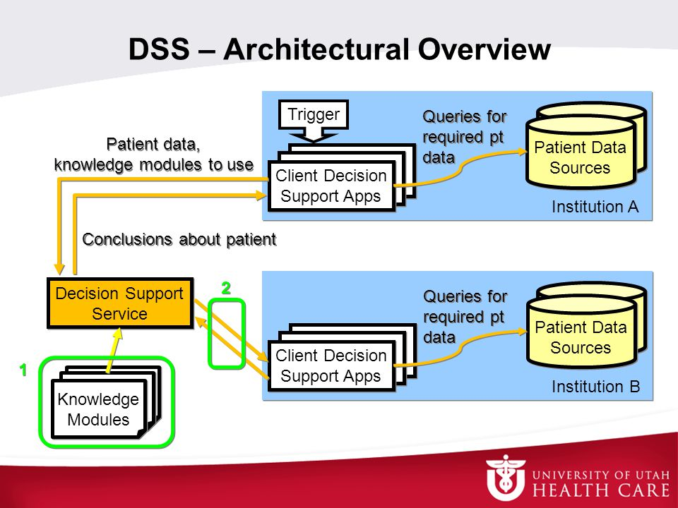 DSS – Architectural Overview
