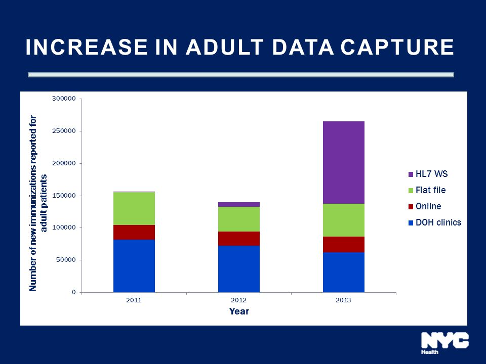 Increase in adult data capture