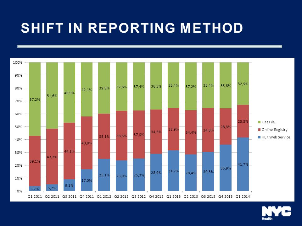 shift in reporting method