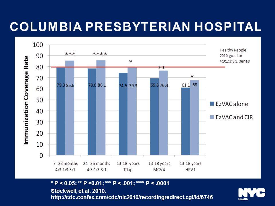 Columbia presbyterian hospital