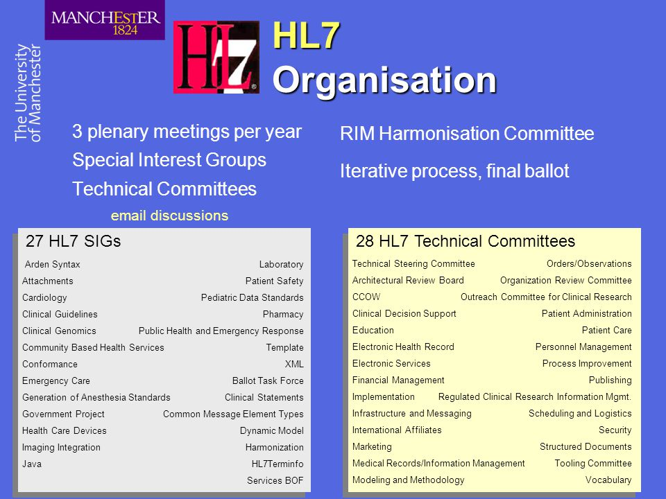 HL7 Organisation 3 plenary meetings per year Special Interest Groups
