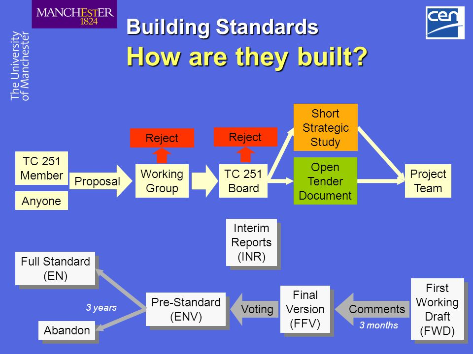 Building Standards How are they built