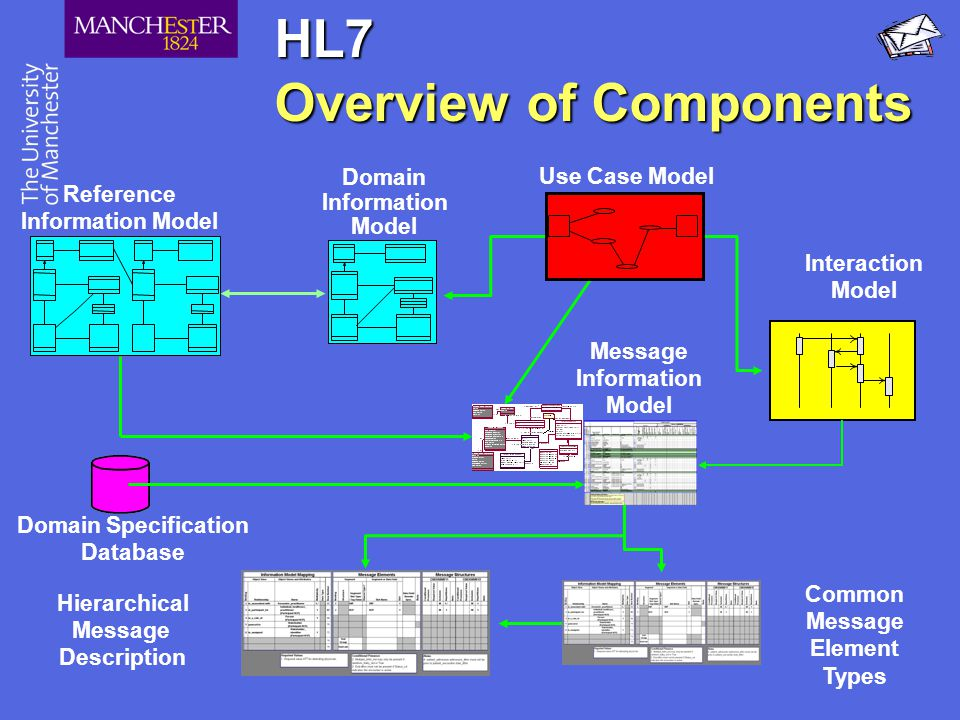 HL7 Overview of Components